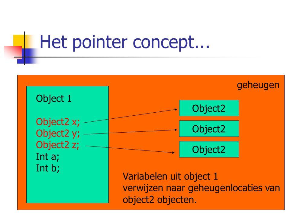 Het pointer concept... geheugen Object 1 Object2 x; Object2 y; Object2 z; Int a; Int b; Object2 Variabelen uit object 1 verwijzen naar geheugenlocatie