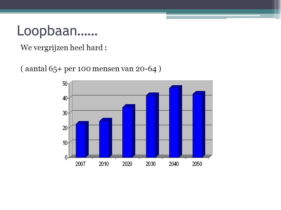 Loopbaan…… We vergrijzen heel hard : ( aantal 65+ per 100 mensen van 20-64 )