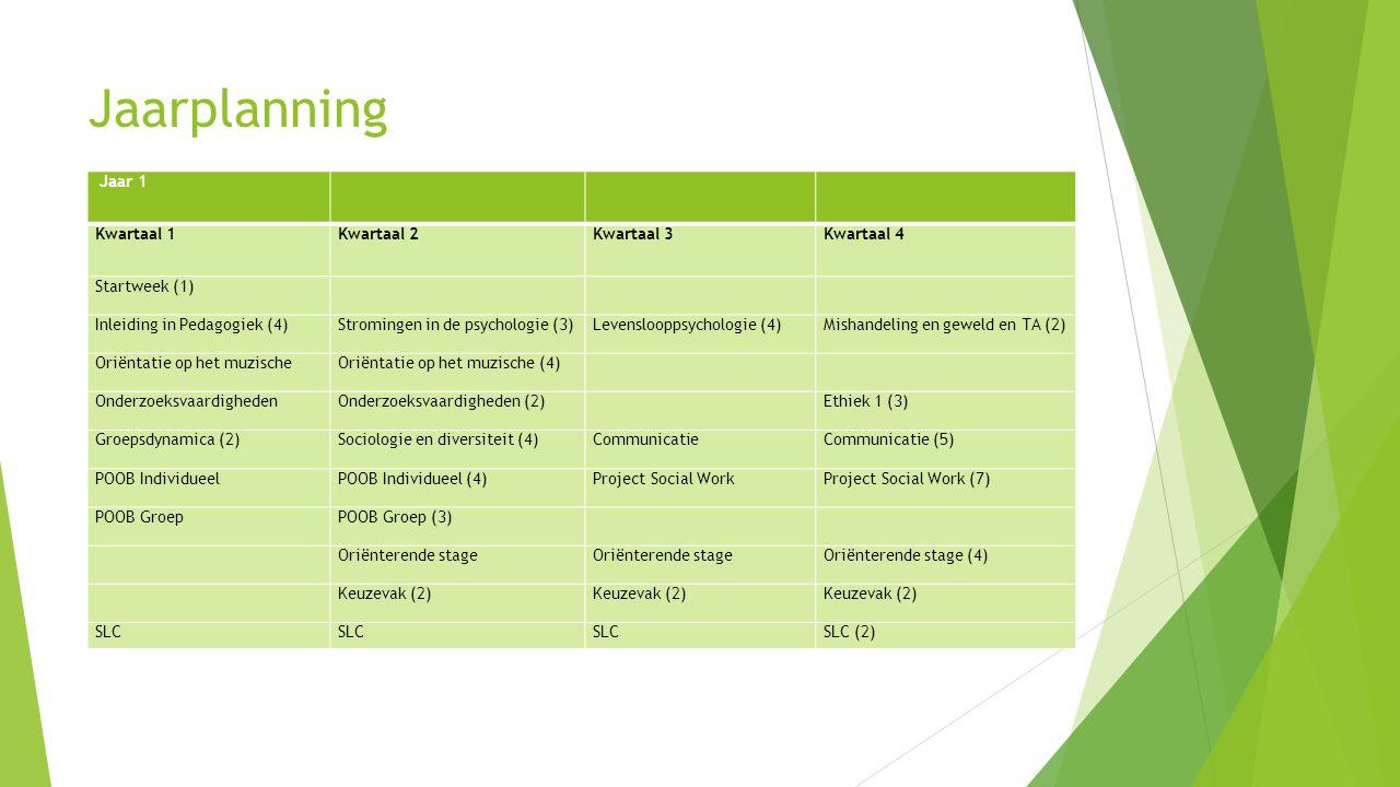 Jaarplanning Jaar 1 Kwartaal 1Kwartaal 2Kwartaal 3Kwartaal 4 Startweek (1) Inleiding in Pedagogiek (4)Stromingen in de psychologie (3)Levenslooppsycho