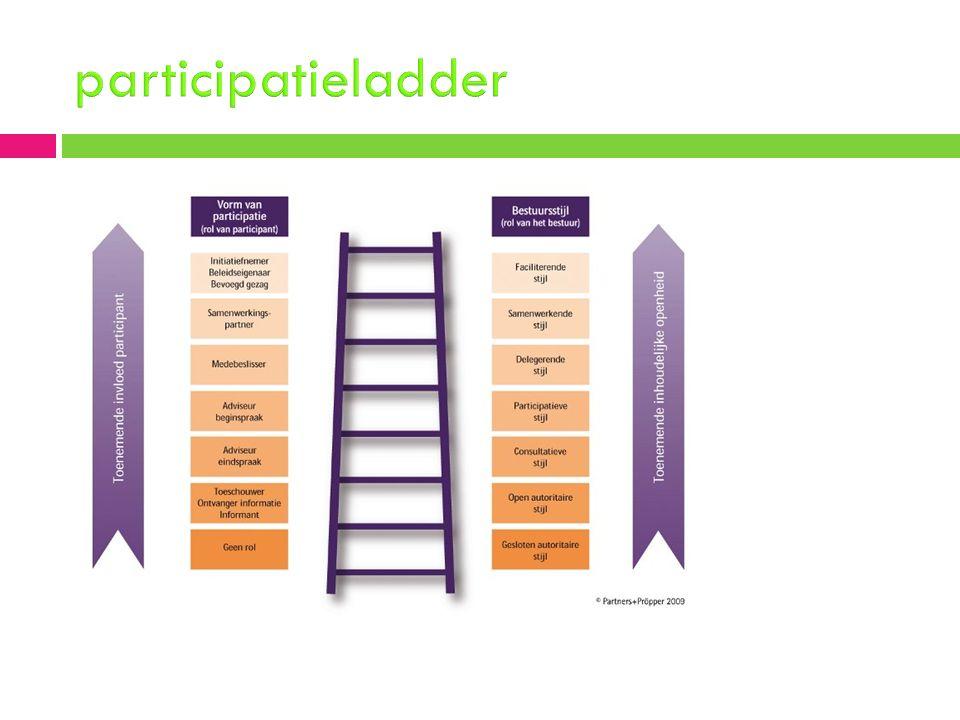 Interactieve beleidsaanpak  3 fasen van plan van aanpak  Politiek bestuurlijke inkadering Zaken als bestuursstijl, doelen en voorwaarden  Structurering van beleidsontwikkeling Beleids voorbereiding,bepaling uitvoering en evaluatie  Structurering van de interactie Communicatiestrategie