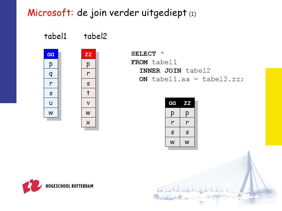 Microsoft: de join verder uitgediept (1) aa p q r s u w tabel1 zz p r s t v w x tabel2 aazz pp rr ss ww SELECT * FROM tabel1 INNER JOIN tabel2 ON tabe