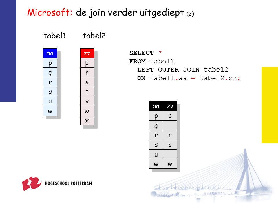 Microsoft: de join verder uitgediept (2) tabel1 zz p r s t v w x tabel2 SELECT * FROM tabel1 LEFT OUTER JOIN tabel2 ON tabel1.aa = tabel2.zz; aazz pp q rr ss u ww aa p q r s u w