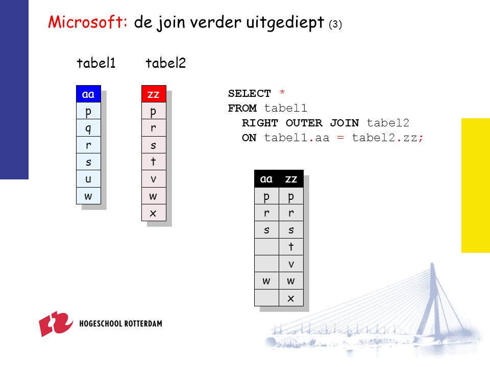 Microsoft: de join verder uitgediept (3) tabel1 zz p r s t v w x tabel2 SELECT * FROM tabel1 RIGHT OUTER JOIN tabel2 ON tabel1.aa = tabel2.zz; aazz pp