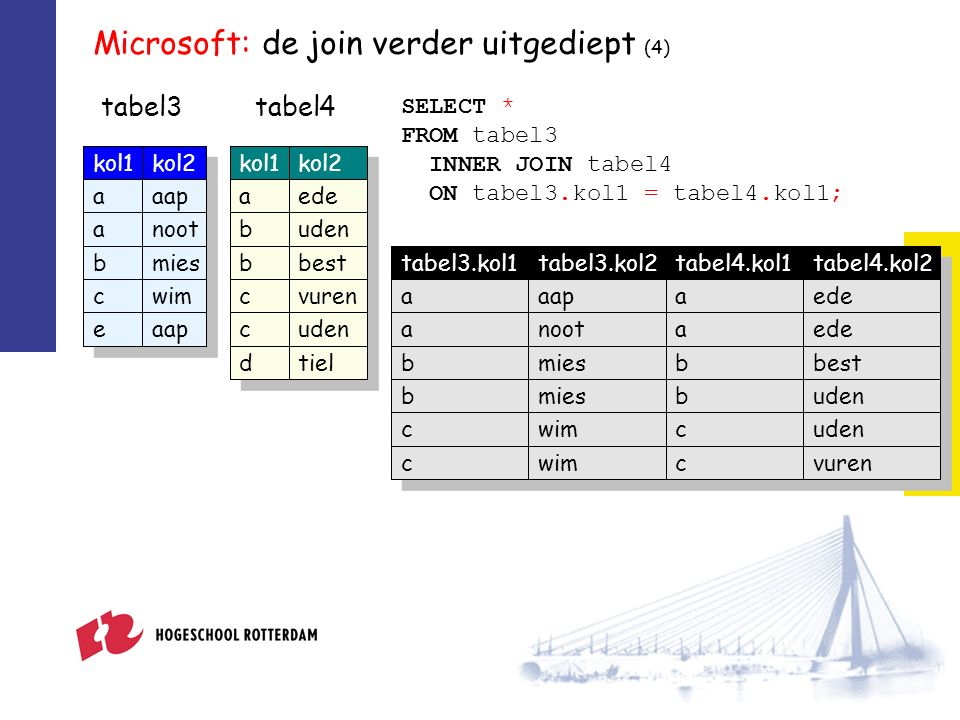 Microsoft: de join verder uitgediept (4) tabel3tabel4 SELECT * FROM tabel3 INNER JOIN tabel4 ON tabel3.kol1 = tabel4.kol1; kol1kol2 aaap anoot bmies cwim eaap kol1kol2 aede buden bbest cvuren cuden dtiel tabel3.kol1tabel3.kol2tabel4.kol1tabel4.kol2 aaapaede anootaede bmiesbbest bmiesbuden cwimcuden cwimcvuren