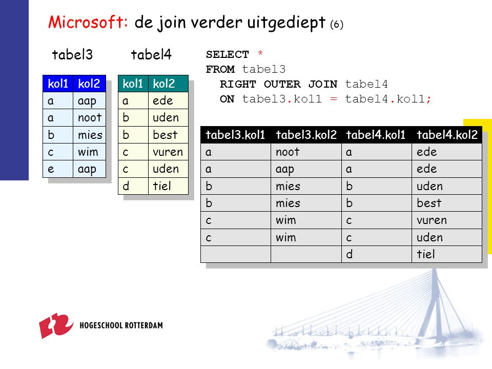 Microsoft: de join verder uitgediept (6) tabel3tabel4 SELECT * FROM tabel3 RIGHT OUTER JOIN tabel4 ON tabel3.kol1 = tabel4.kol1; kol1kol2 aaap anoot bmies cwim eaap kol1kol2 aede buden bbest cvuren cuden dtiel tabel3.kol1tabel3.kol2tabel4.kol1tabel4.kol2 anootaede aaapaede bmiesbuden bmiesbbest cwimcvuren cwimcuden dtiel