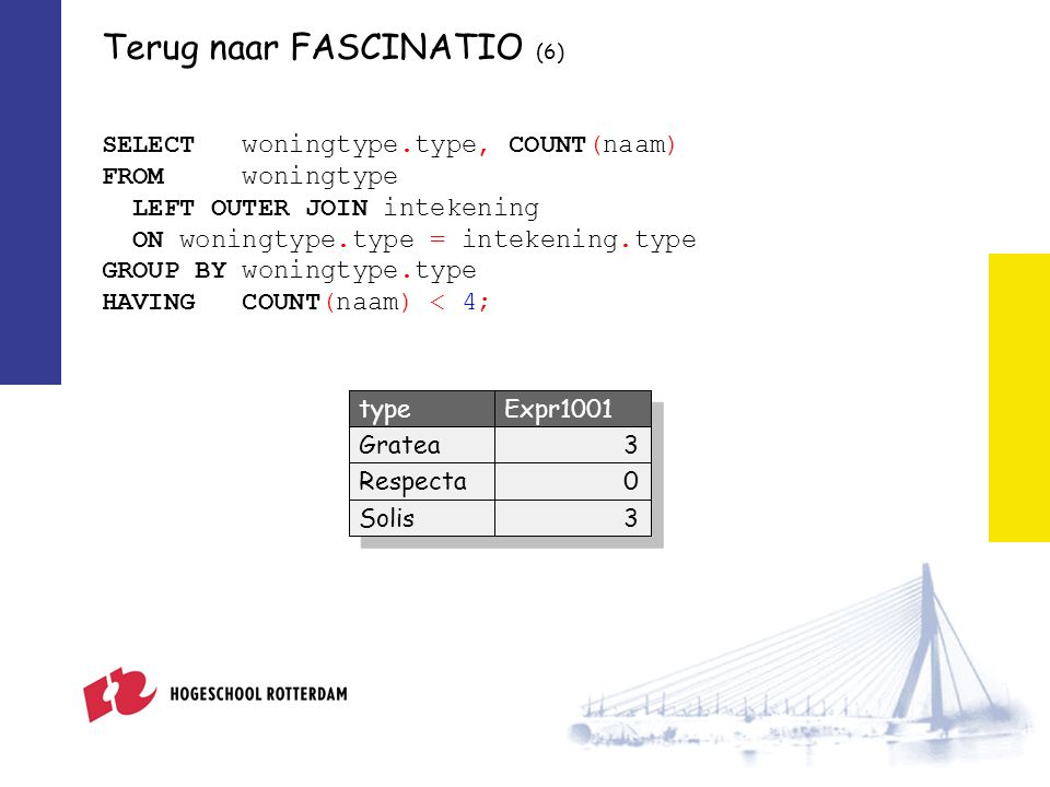 Terug naar FASCINATIO (6) SELECT woningtype.type, COUNT(naam) FROM woningtype LEFT OUTER JOIN intekening ON woningtype.type = intekening.type GROUP BY