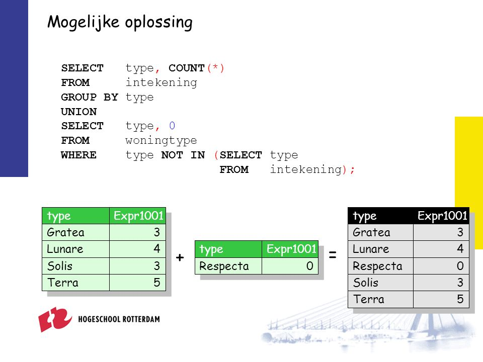 Mogelijke oplossing SELECT type, COUNT(*) FROM intekening GROUP BY type UNION SELECT type, 0 FROM woningtype WHERE type NOT IN (SELECT type FROM intek