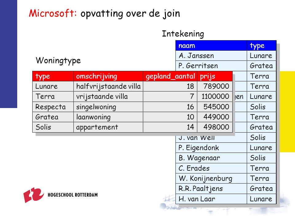 Microsoft: de inner join SELECT * FROM intekening INNER JOIN woningtype ON intekening.type = woningtype.type; naamintekening.typewoningtype.typeoms...gepl...prijs A.