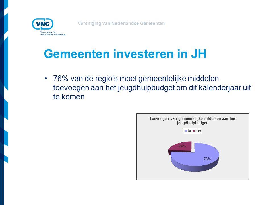 Vereniging van Nederlandse Gemeenten Gemeenten investeren in JH 76% van de regio's moet gemeentelijke middelen toevoegen aan het jeugdhulpbudget om dit kalenderjaar uit te komen