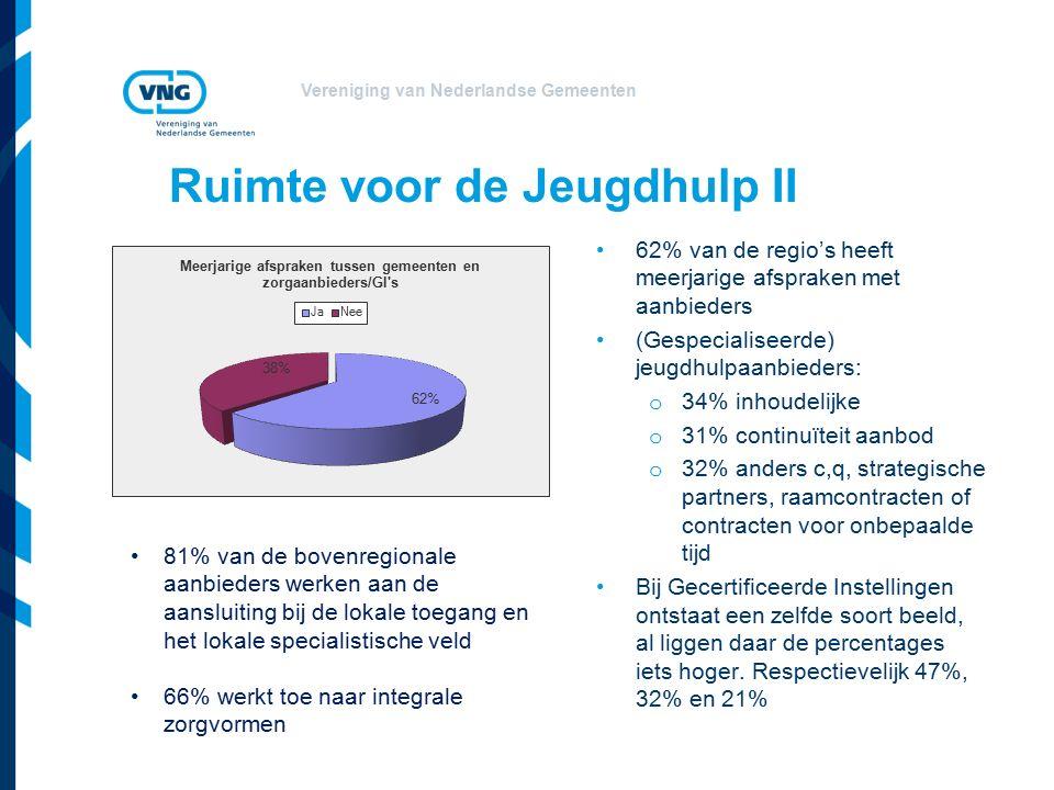 Vereniging van Nederlandse Gemeenten Ruimte voor de Jeugdhulp II 62% van de regio's heeft meerjarige afspraken met aanbieders (Gespecialiseerde) jeugdhulpaanbieders: o 34% inhoudelijke o 31% continuïteit aanbod o 32% anders c,q, strategische partners, raamcontracten of contracten voor onbepaalde tijd Bij Gecertificeerde Instellingen ontstaat een zelfde soort beeld, al liggen daar de percentages iets hoger.
