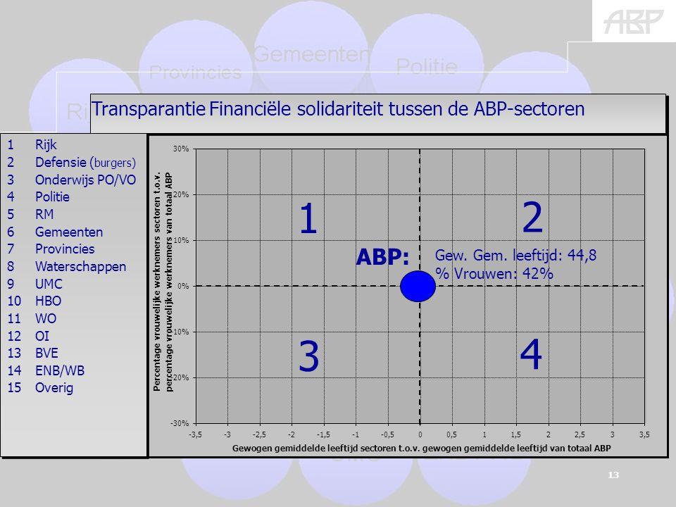 (burgers) 13 % + en – geeft afwijking van ABP-gemiddelde aan -30% -20% -10% 0% 10% 20% 30% -3,5-3-2,5-2-1,5-0,500,511,522,533,5 Gewogen gemiddelde leeftijd sectoren t.o.v.