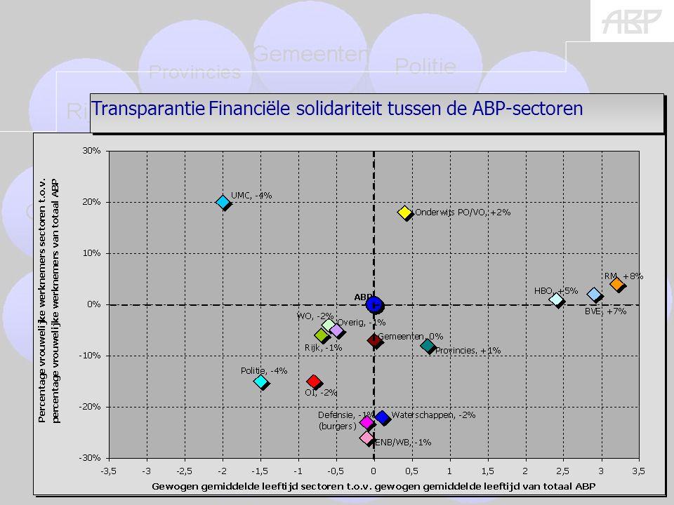 (burgers) 14 % + en – geeft afwijking van ABP-gemiddelde aan Transparantie Financiële solidariteit tussen de ABP-sectoren