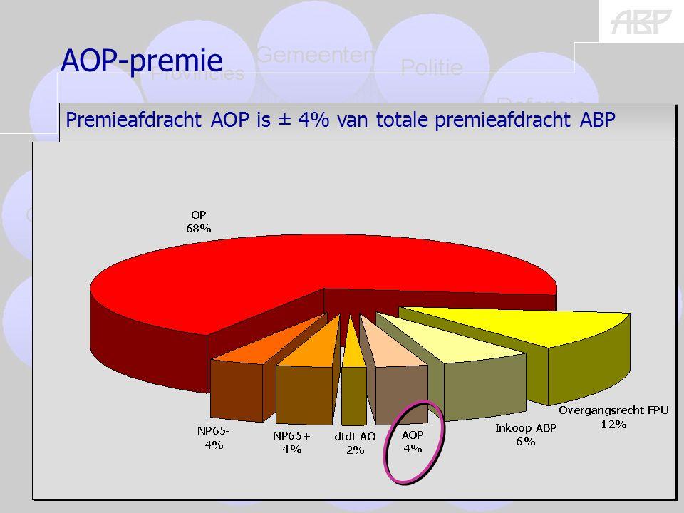 (burgers) 16 Premieafdracht AOP is ± 4% van totale premieafdracht ABP AOP-premie