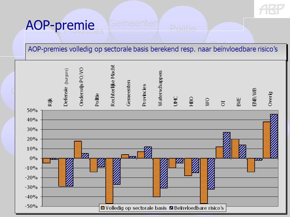 (burgers) 17 AOP-premies volledig op sectorale basis berekend resp.