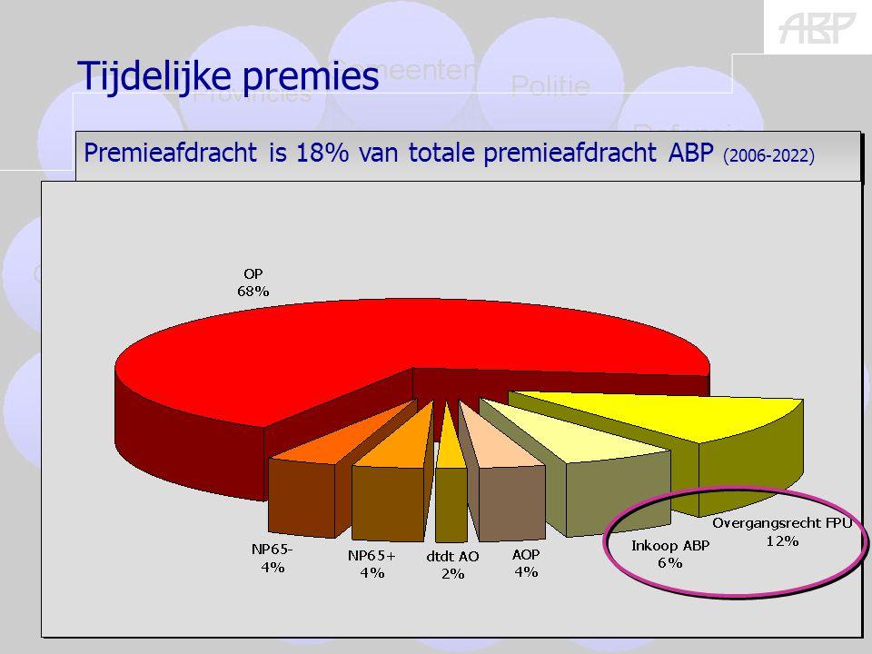 (burgers) 20 Tijdelijke premies Premieafdracht is 18% van totale premieafdracht ABP (2006-2022)