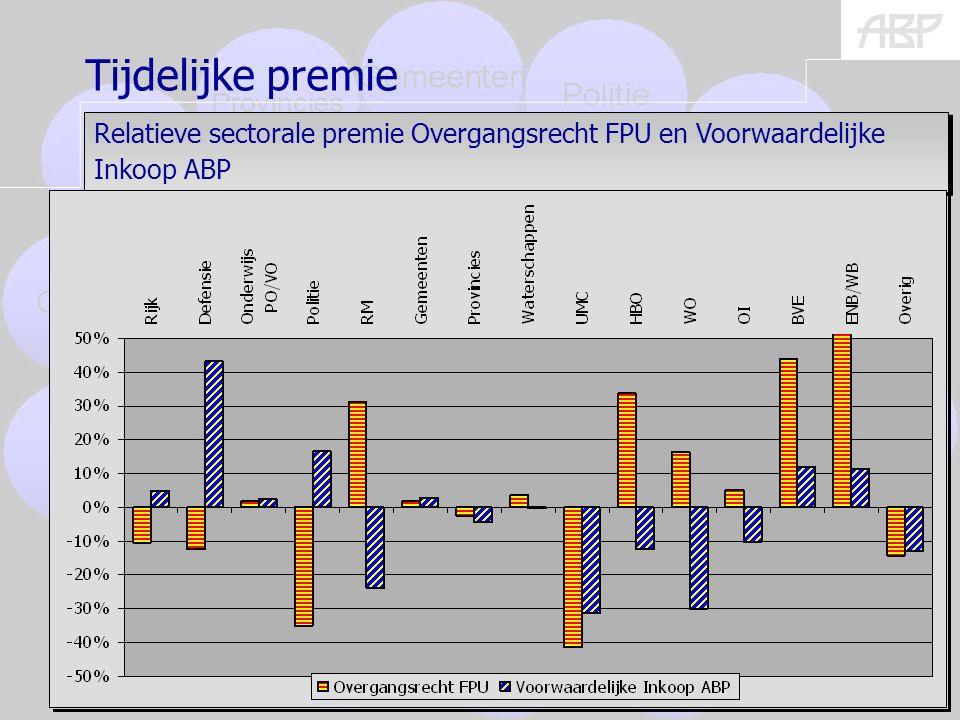 (burgers) 21 Relatieve sectorale premie Overgangsrecht FPU en Voorwaardelijke Inkoop ABP Tijdelijke premie