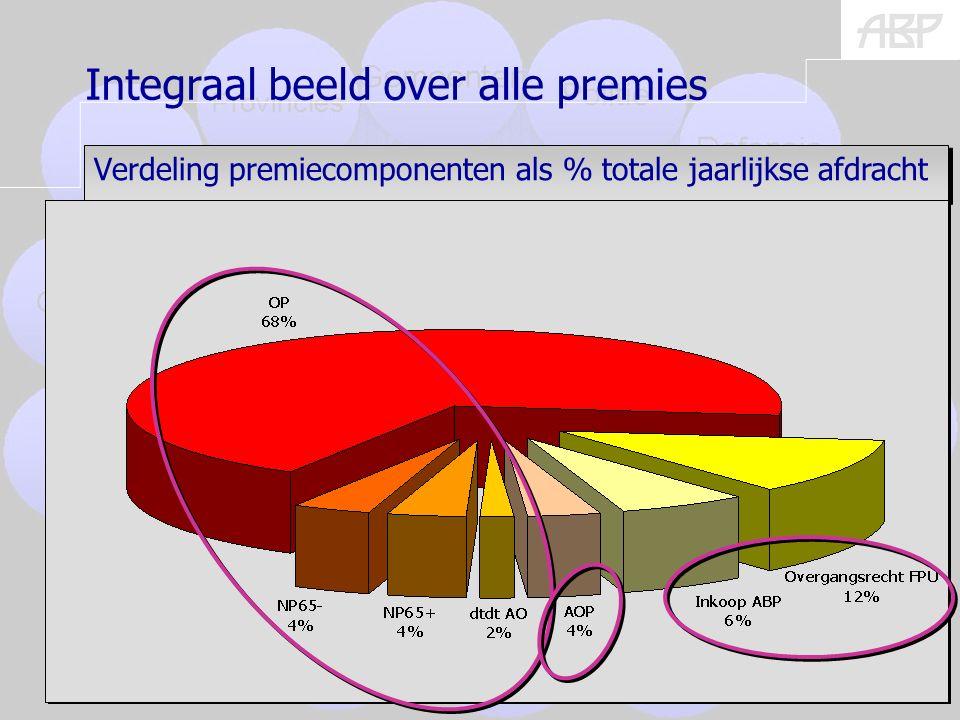 (burgers) 22 Verdeling premiecomponenten als % totale jaarlijkse afdracht Integraal beeld over alle premies