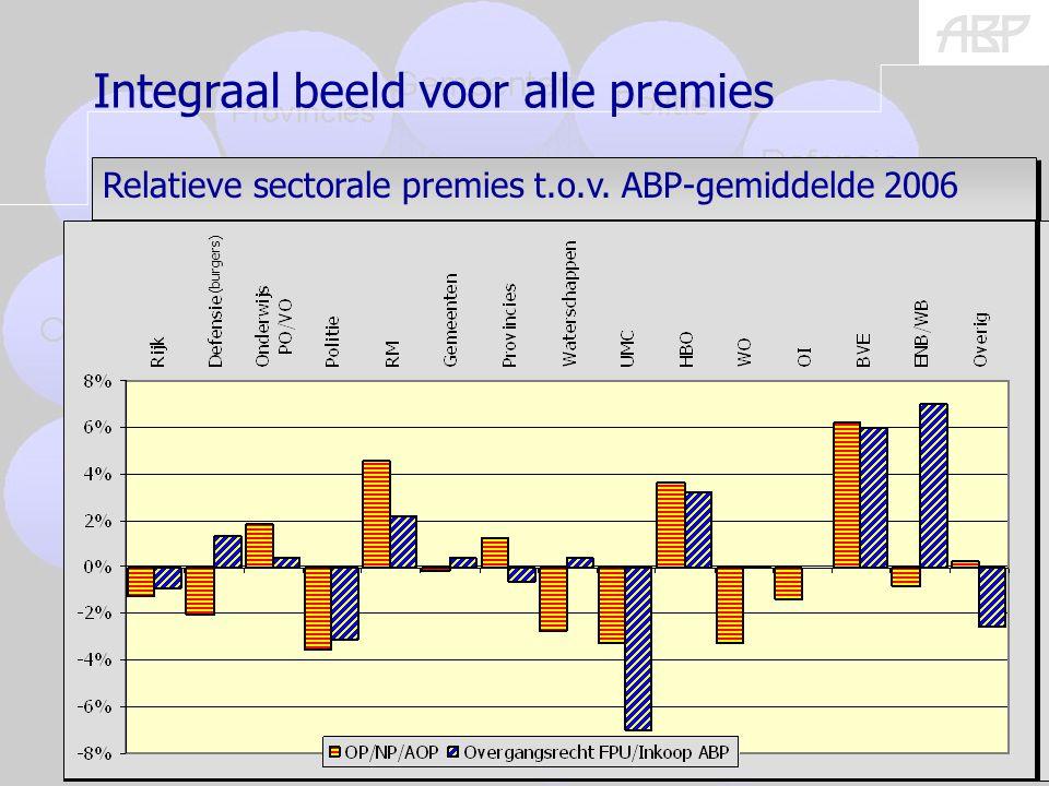 (burgers) 24 Relatieve sectorale premies t.o.v.
