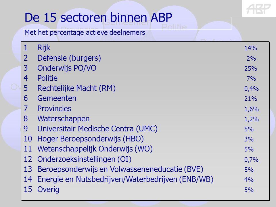 (burgers) 5 De 15 sectoren binnen ABP Met het percentage actieve deelnemers 1Rijk 14% 2Defensie (burgers) 2% 3Onderwijs PO/VO 25% 4Politie 7% 5Rechtelijke Macht (RM) 0,4% 6Gemeenten 21% 7Provincies 1,6% 8Waterschappen 1,2% 9Universitair Medische Centra (UMC) 5% 10Hoger Beroepsonderwijs (HBO) 3% 11Wetenschappelijk Onderwijs (WO) 5% 12Onderzoeksinstellingen (OI) 0,7% 13Beroepsonderwijs en Volwasseneneducatie (BVE) 5% 14Energie en Nutsbedrijven/Waterbedrijven (ENB/WB) 4% 15Overig 5% 1Rijk 14% 2Defensie (burgers) 2% 3Onderwijs PO/VO 25% 4Politie 7% 5Rechtelijke Macht (RM) 0,4% 6Gemeenten 21% 7Provincies 1,6% 8Waterschappen 1,2% 9Universitair Medische Centra (UMC) 5% 10Hoger Beroepsonderwijs (HBO) 3% 11Wetenschappelijk Onderwijs (WO) 5% 12Onderzoeksinstellingen (OI) 0,7% 13Beroepsonderwijs en Volwasseneneducatie (BVE) 5% 14Energie en Nutsbedrijven/Waterbedrijven (ENB/WB) 4% 15Overig 5%