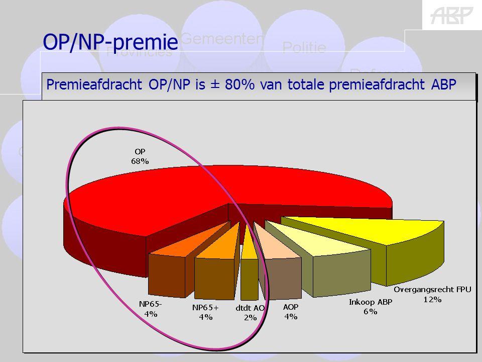 (burgers) 7 Premieafdracht OP/NP is ± 80% van totale premieafdracht ABP OP/NP-premie
