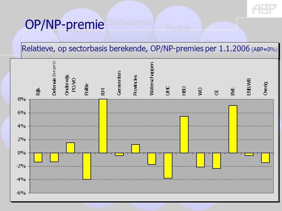 (burgers) 8 Relatieve, op sectorbasis berekende, OP/NP-premies per 1.1.2006 (ABP=0% ) OP/NP-premie (burgers)