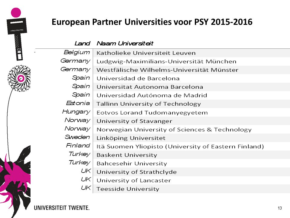 13 European Partner Universities voor PSY 2015-2016