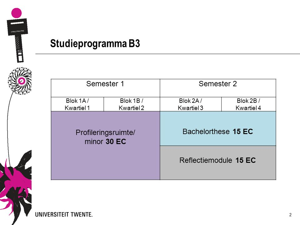 2 Studieprogramma B3 Semester 1Semester 2 Blok 1A / Kwartiel 1 Blok 1B / Kwartiel 2 Blok 2A / Kwartiel 3 Blok 2B / Kwartiel 4 Profileringsruimte/ minor 30 EC Bachelorthese 15 EC Reflectiemodule 15 EC