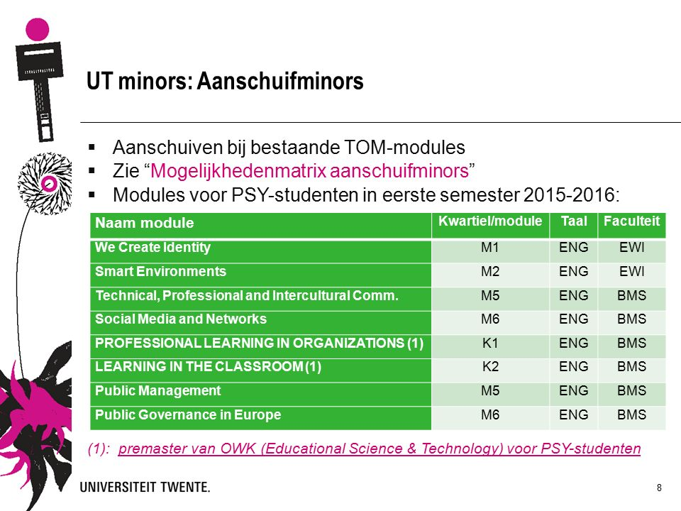 8 UT minors: Aanschuifminors  Aanschuiven bij bestaande TOM-modules  Zie Mogelijkhedenmatrix aanschuifminors  Modules voor PSY-studenten in eerste semester 2015-2016: (1): premaster van OWK (Educational Science & Technology) voor PSY-studenten Naam module Kwartiel/moduleTaalFaculteit We Create IdentityM1ENGEWI Smart EnvironmentsM2ENGEWI Technical, Professional and Intercultural Comm.M5ENGBMS Social Media and NetworksM6ENGBMS PROFESSIONAL LEARNING IN ORGANIZATIONS (1)K1ENGBMS LEARNING IN THE CLASSROOM (1)K2ENGBMS Public ManagementM5ENGBMS Public Governance in EuropeM6ENGBMS