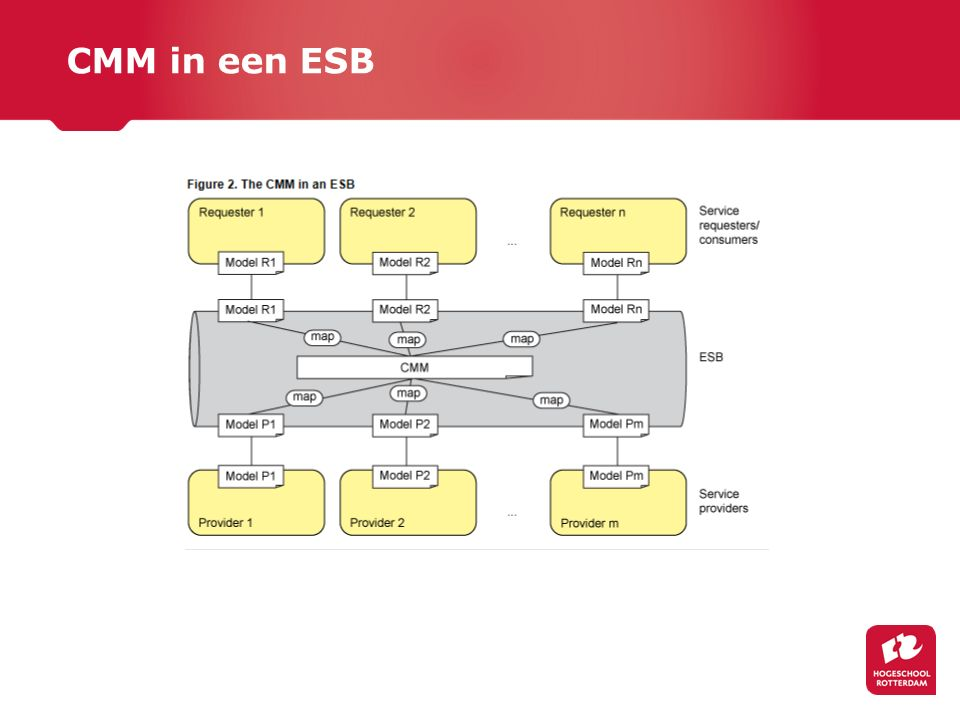 CMM in een ESB