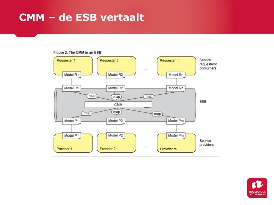 CMM – de ESB vertaalt