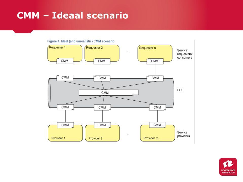 CMM – Ideaal scenario
