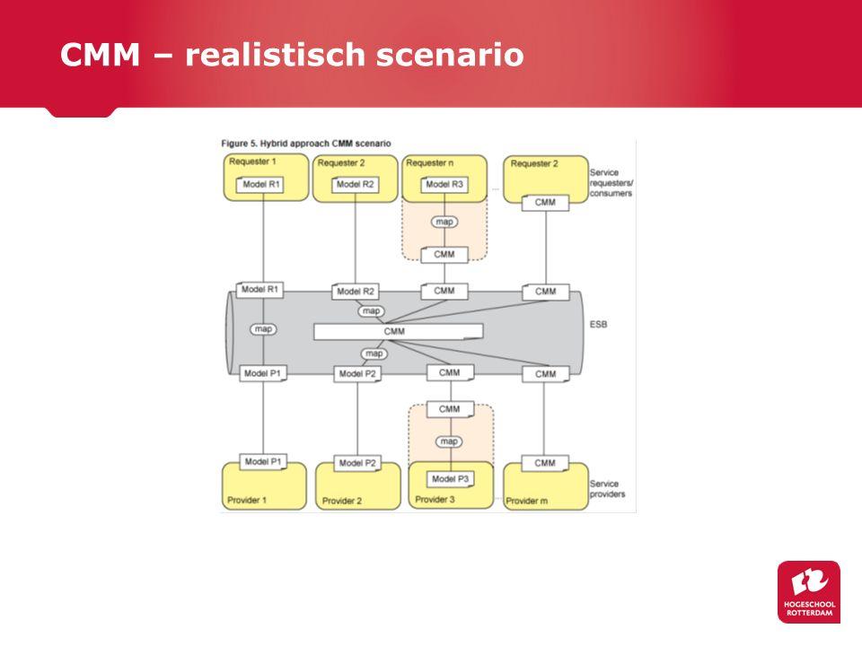 CMM – realistisch scenario