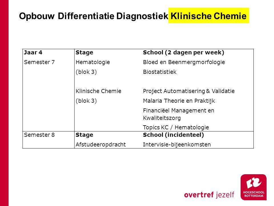 Stage In ziekenhuislaboratoria Klinische Chemie of Medische Microbiologie In regio Rotterdam en Den Haag, Amsterdam, Gouda, Woerden ongeveer 25 opleidingsplaatsen