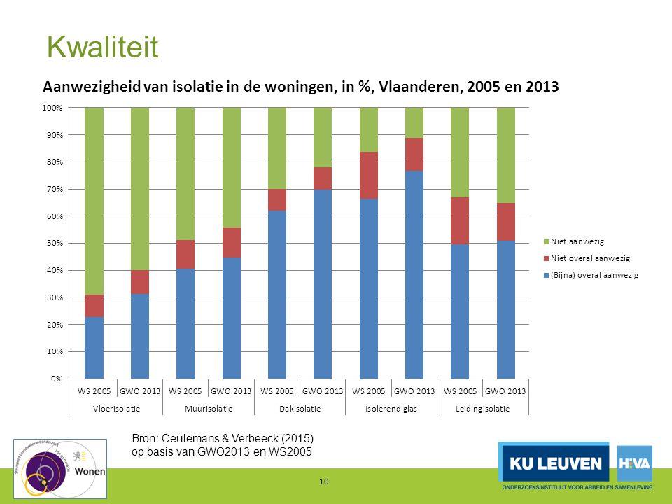 Kwaliteit 10 Bron: Ceulemans & Verbeeck (2015) op basis van GWO2013 en WS2005 Aanwezigheid van isolatie in de woningen, in %, Vlaanderen, 2005 en 2013