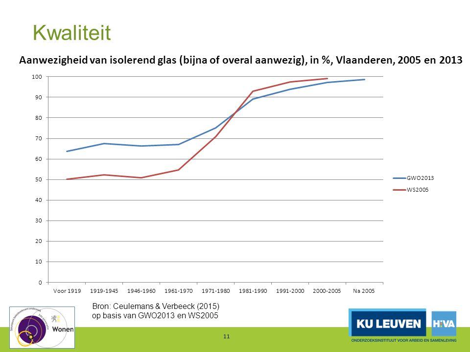 Kwaliteit 11 Aanwezigheid van isolerend glas (bijna of overal aanwezig), in %, Vlaanderen, 2005 en 2013 Bron: Ceulemans & Verbeeck (2015) op basis van GWO2013 en WS2005