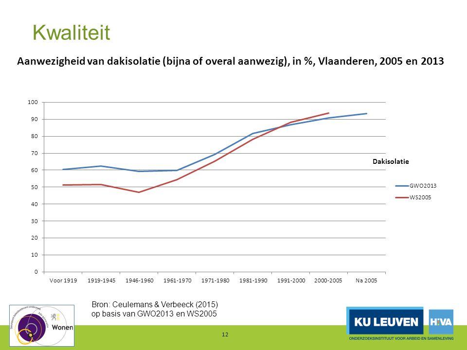 Kwaliteit 12 Aanwezigheid van dakisolatie (bijna of overal aanwezig), in %, Vlaanderen, 2005 en 2013 Bron: Ceulemans & Verbeeck (2015) op basis van GW