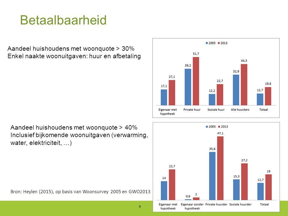Betaalbaarheid 6 Aandeel huishoudens met woonquote > 30% Enkel naakte woonuitgaven: huur en afbetaling Aandeel huishoudens met woonquote > 40% Inclusief bijkomende woonuitgaven (verwarming, water, elektriciteit, …) Bron: Heylen (2015), op basis van Woonsurvey 2005 en GWO2013