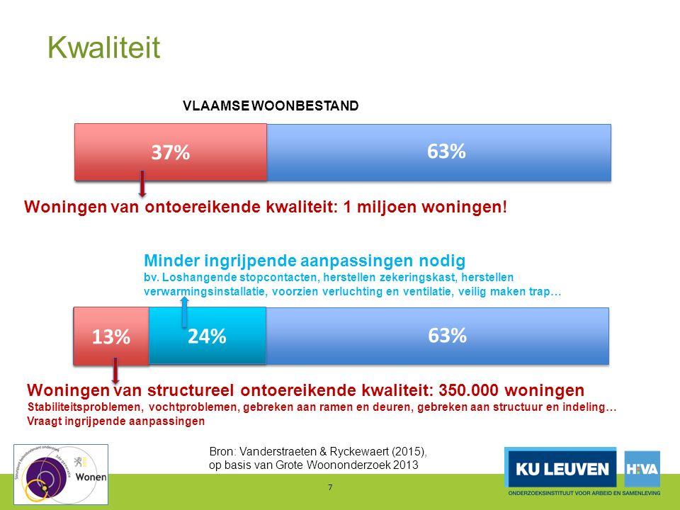 7 37% VLAAMSE WOONBESTAND 63% Woningen van ontoereikende kwaliteit: 1 miljoen woningen! Structureel ontoereikende kwaliteit 13% 63% 24% Bron: Vanderst