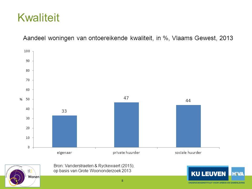 Kwaliteit 9 Aandeel woningen van (zeer) slechte kwaliteit, in %, Vlaams Gewest, 2013 Bron: Van den Broeck (2015), op basis van GWO2013 en WS2005 (subjectieve meting)
