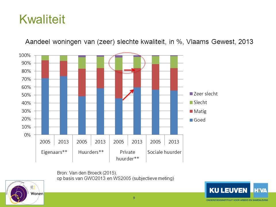 Kwaliteit 9 Aandeel woningen van (zeer) slechte kwaliteit, in %, Vlaams Gewest, 2013 Bron: Van den Broeck (2015), op basis van GWO2013 en WS2005 (subj