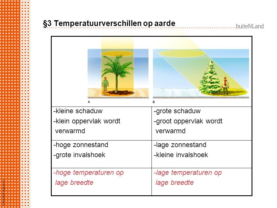 -kleine schaduw -klein oppervlak wordt verwarmd -grote schaduw -groot oppervlak wordt verwarmd -hoge zonnestand -grote invalshoek -lage zonnestand -kl
