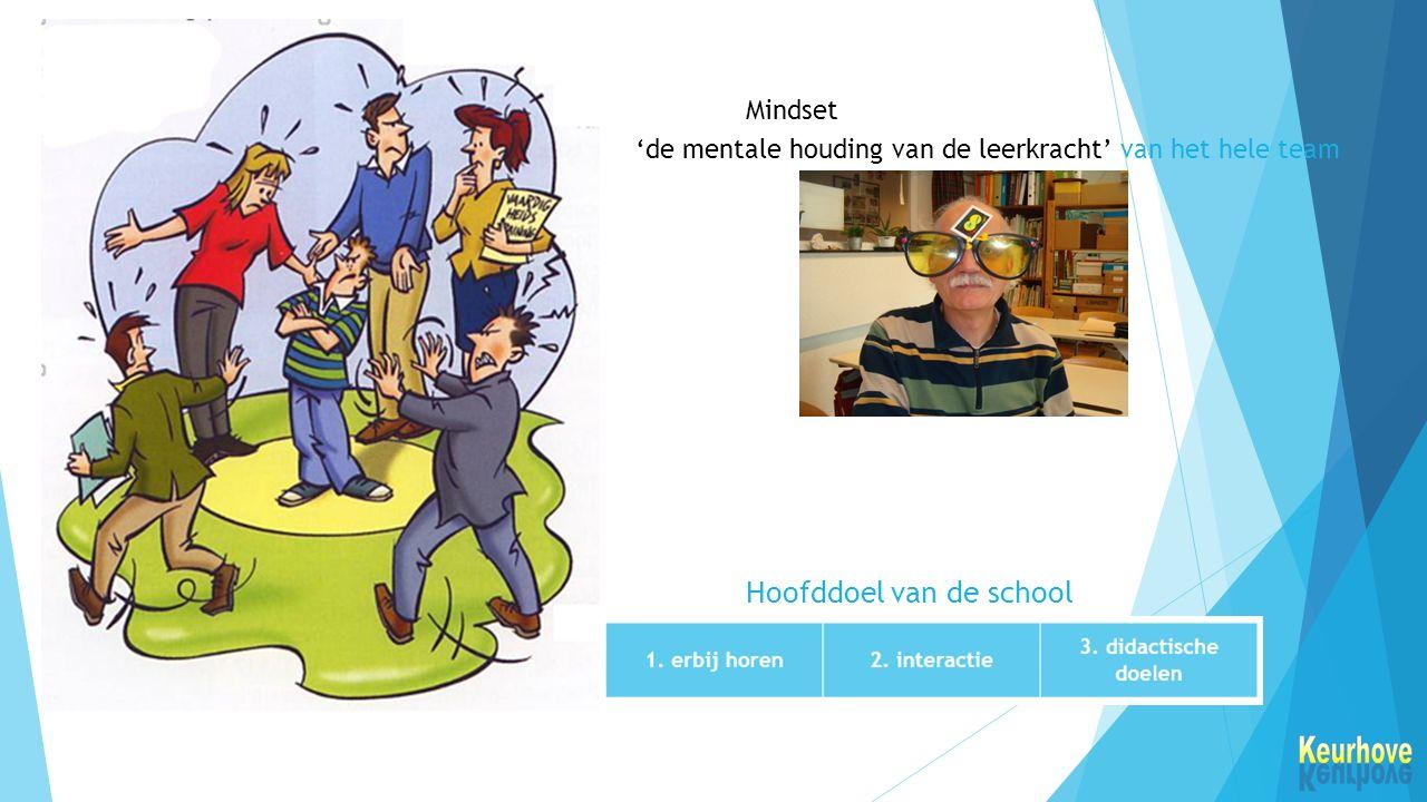 'de mentale houding van de leerkracht' van het hele team Mindset Hoofddoel van de school