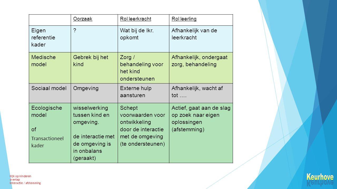 OorzaakRol leerkrachtRol leerling Eigen referentie kader .