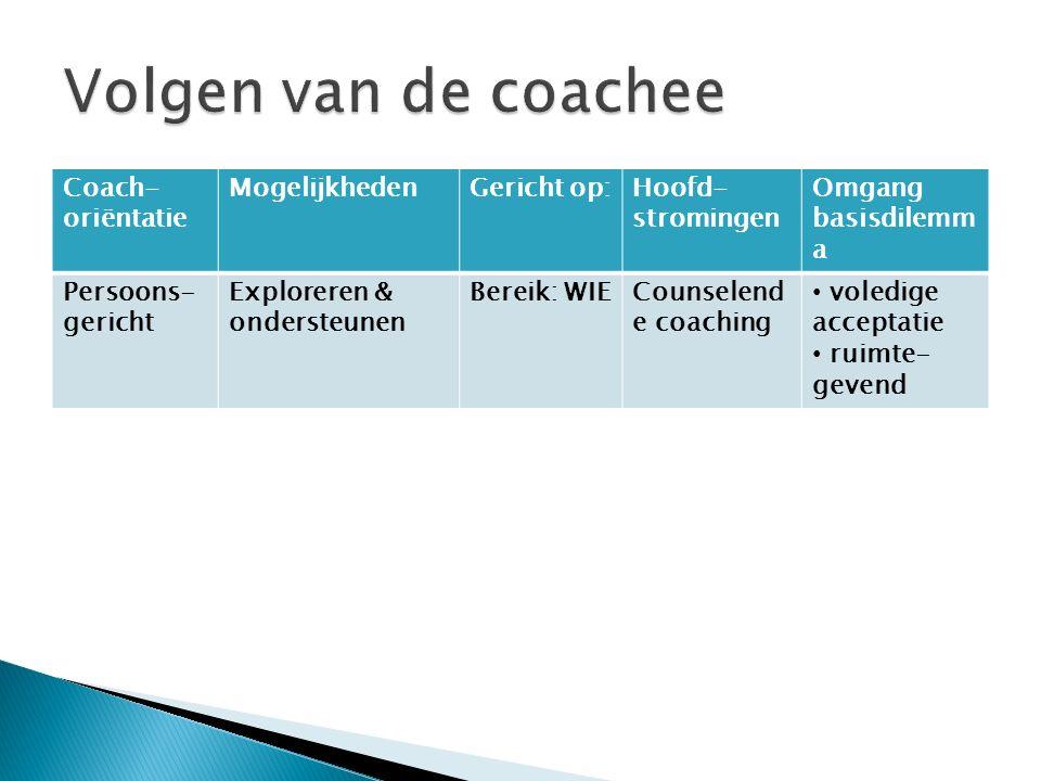 Coach- oriëntatie MogelijkhedenGericht op:Hoofd- stromingen Omgang basisdilemm a Persoons- gericht Exploreren & ondersteunen Bereik: WIECounselend e c