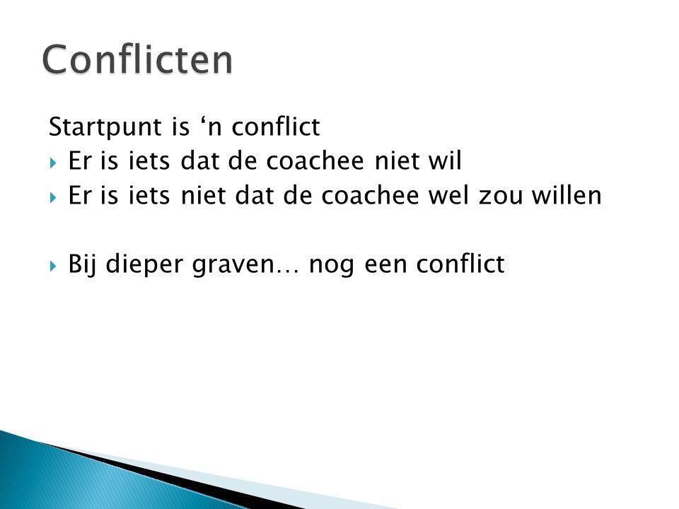 Startpunt is 'n conflict  Er is iets dat de coachee niet wil  Er is iets niet dat de coachee wel zou willen  Bij dieper graven… nog een conflict