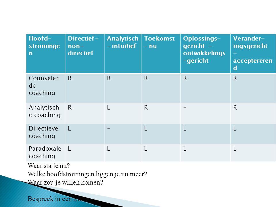 Hoofd- strominge n Directief – non- directief Analytisch – intuïtief Toekomst – nu Oplossings- gericht - ontwikkelings -gericht Verander- ingsgericht