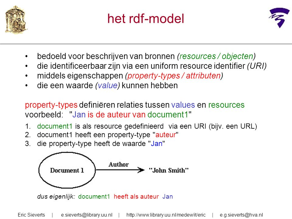 het rdf-model bedoeld voor beschrijven van bronnen (resources / objecten) die identificeerbaar zijn via een uniform resource identifier (URI) middels eigenschappen (property-types / attributen) die een waarde (value) kunnen hebben property-types definiëren relaties tussen values en resources voorbeeld: Jan is de auteur van document1 1.document1 is als resource gedefinieerd via een URI (bijv.