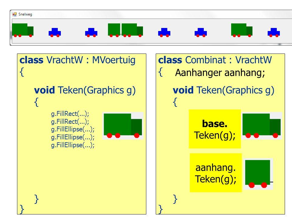 class VrachtW : MVoertuig { } void Teken(Graphics g) { } class Combinat : VrachtW { } void Teken(Graphics g) { } g.FillRect(...); g.FillEllipse(...); g.FillRect(...); g.FillEllipse(...); g.DrawLine(...); g.FillRect(...); g.FillEllipse(...); base.