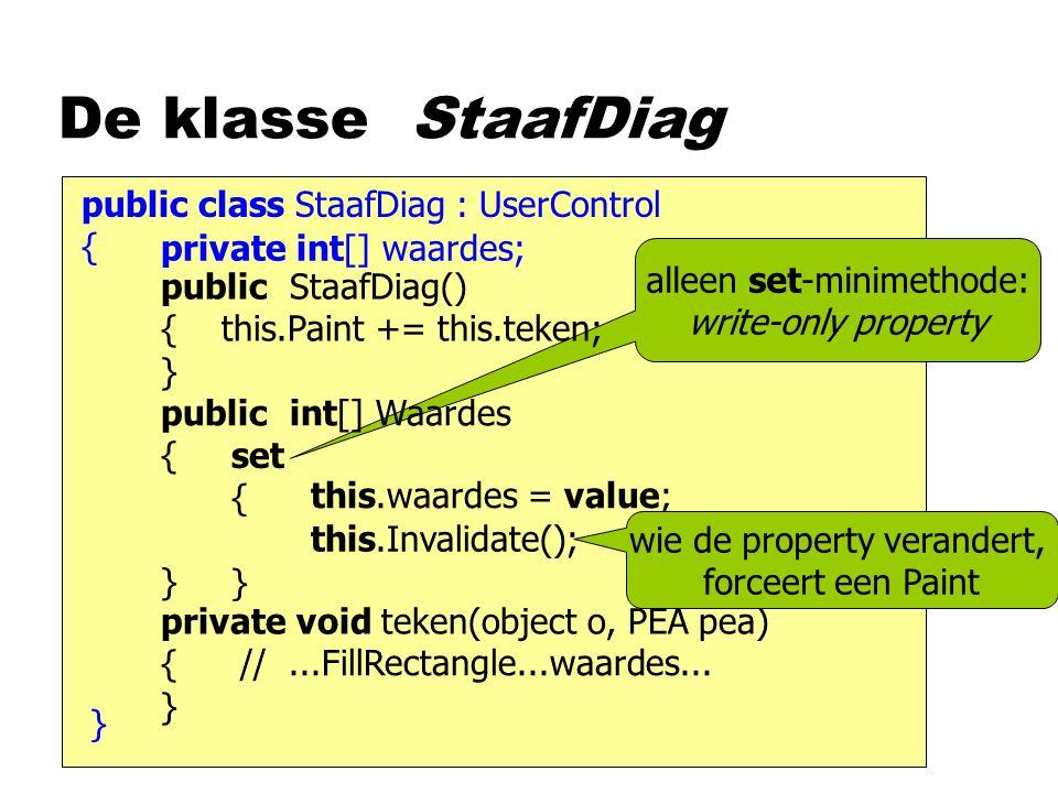 alleen set-minimethode: write-only property public class StaafDiag : UserControl { De klasse StaafDiag } public StaafDiag() { this.Paint += this.teken; } private void teken(object o, PEA pea) { } //...FillRectangle...waardes...