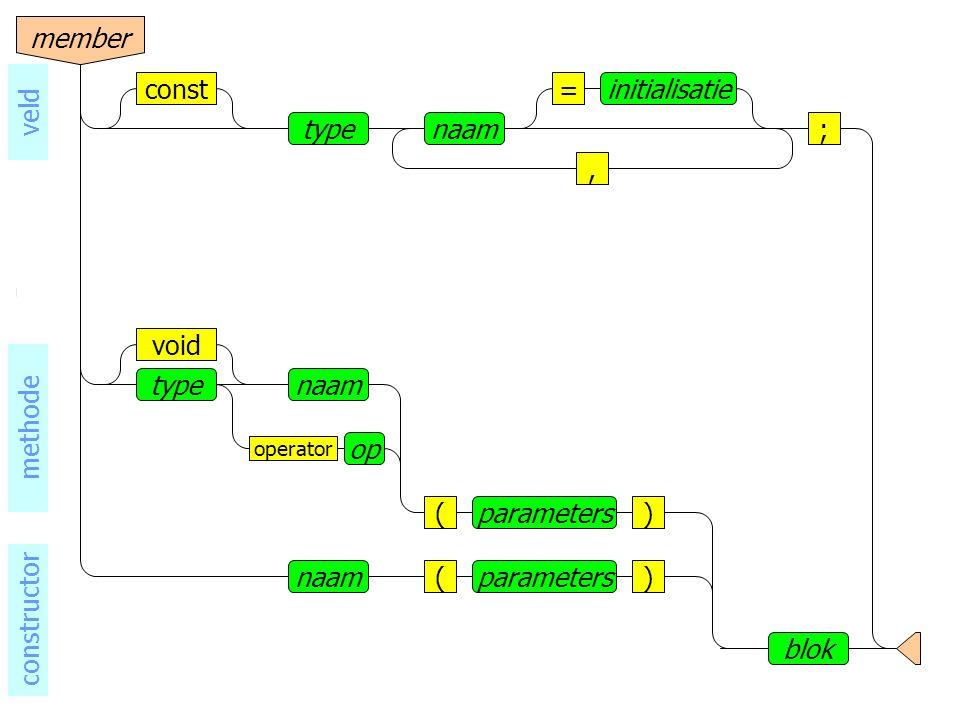 naamtype void operator op () blok parameters naam()parameters methode constructor naamtype, =initialisatieconst ; veld member